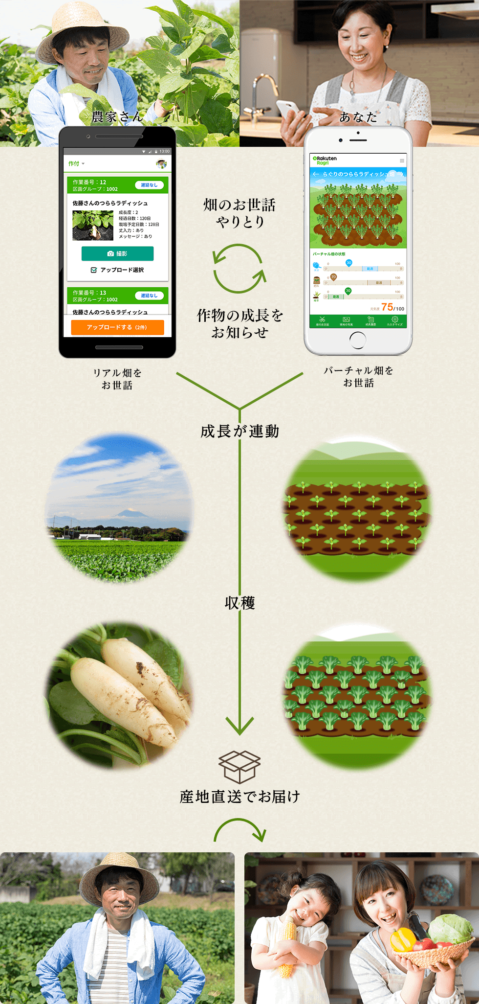 https://agriculture.rakuten.co.jp/farm/assets/lp/img/fifthArea_img_01_pc.png